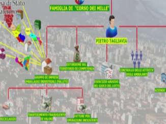 organigramma_cosca_brancaccio_pa