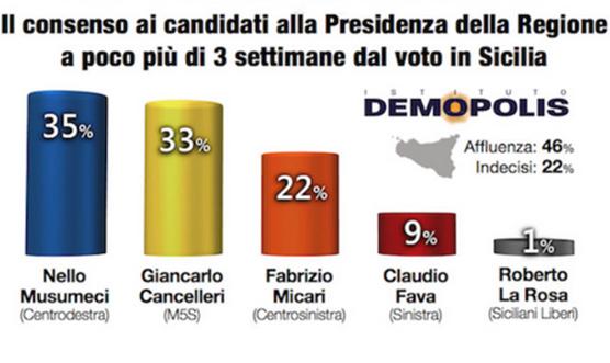 elezioni_regionali_sondaggio_demopolis