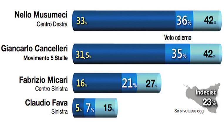 elezioni_sicilia_sondaggio_demopolis_grafico