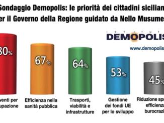 sondaggio_demopolis_grafico
