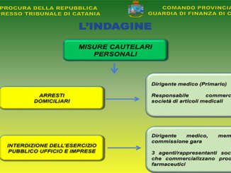 GDF_operazione_Calepino_Catania