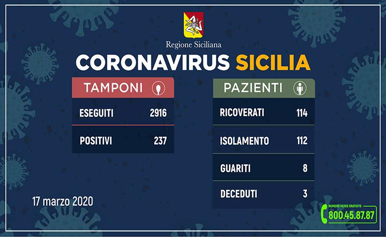 Coronavirus Sicilia: sono 237, quarto morto