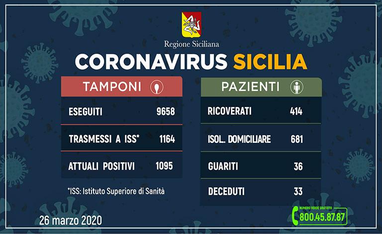 Coronavirus Sicilia: 1095 i positivi, tre morti