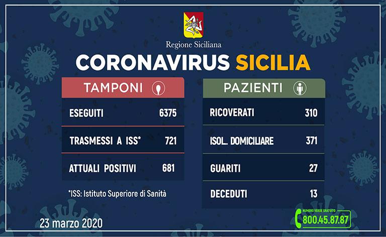 Coronavirus Sicilia, i positivi sono 681
