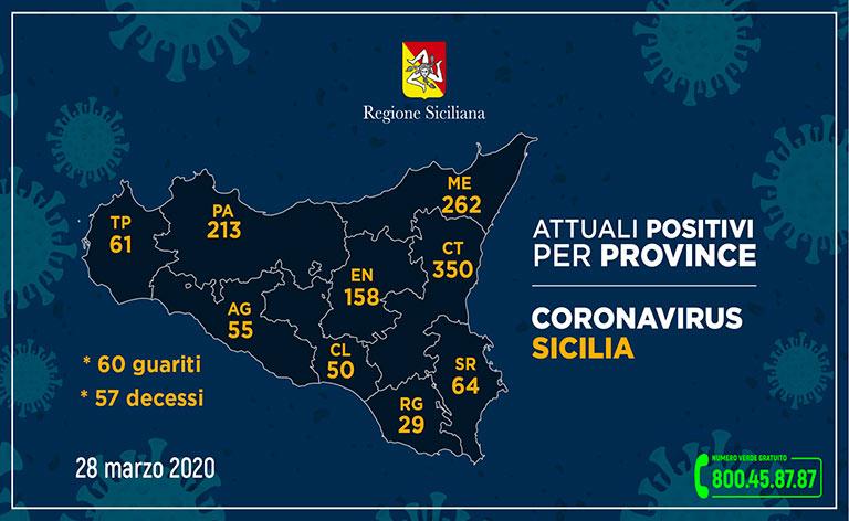 Coronavirus Sicilia, 1.242 i malati positivi