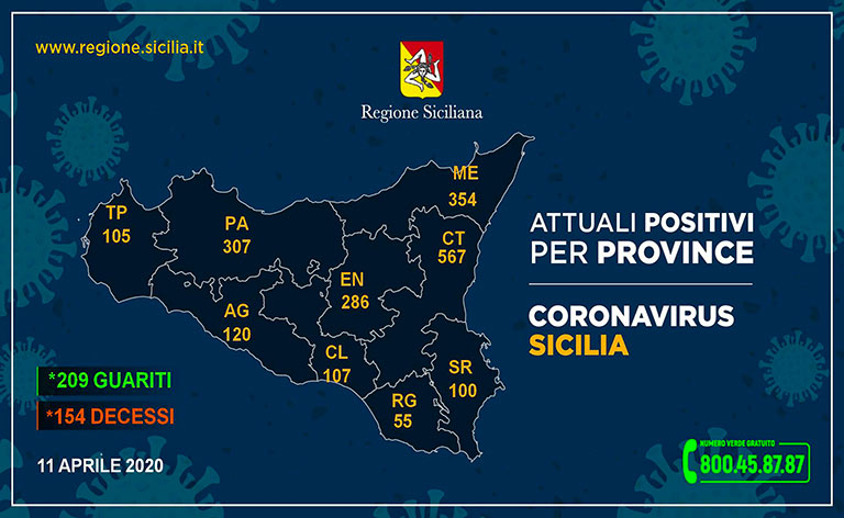 Coronavirus Sicilia, 2.001 i contagiati