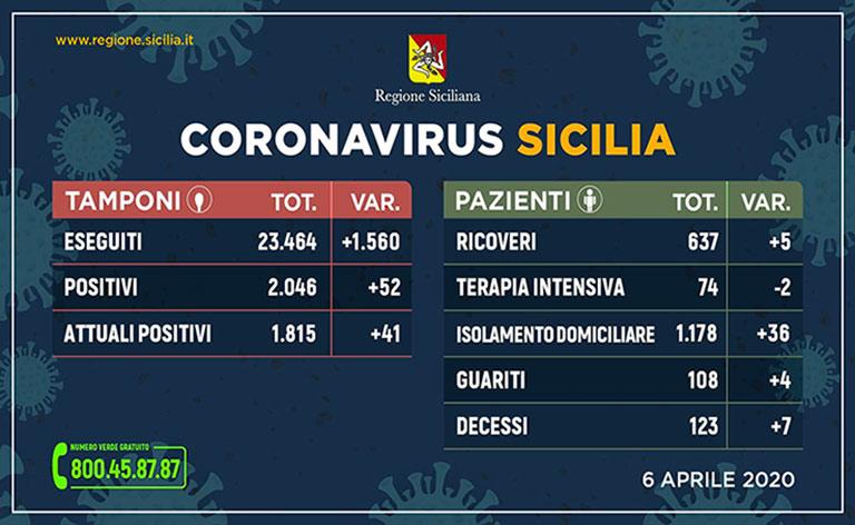 Coronavirus Sicilia, positivi 1815