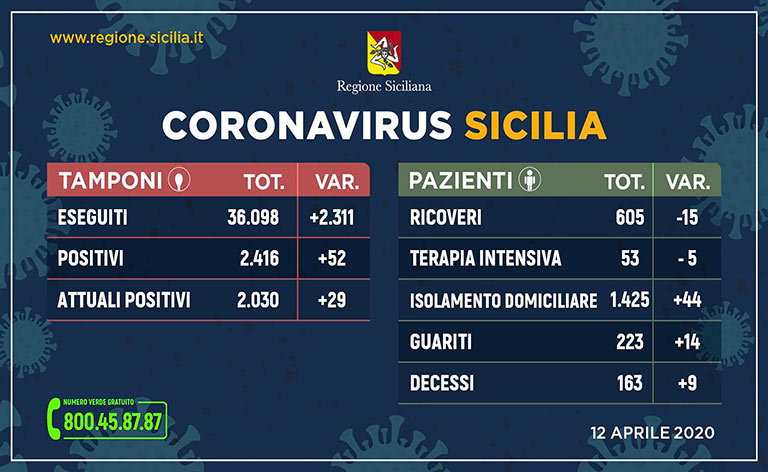 Coronavirus Sicilia, sono 2.030 i malati