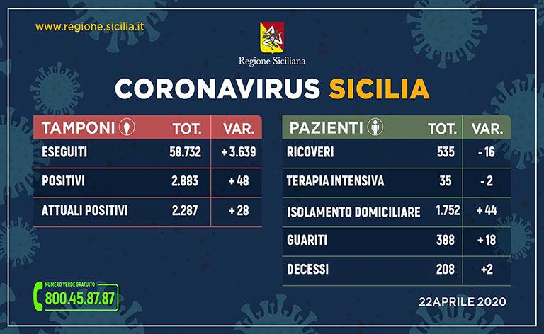Coronavirus Sicilia, 2.883 persone positive