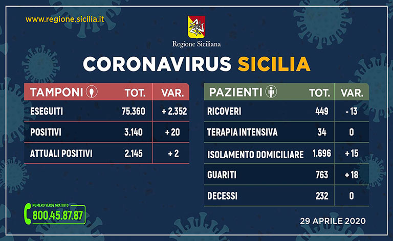 Coronavirus Sicilia, 3.140 positivi