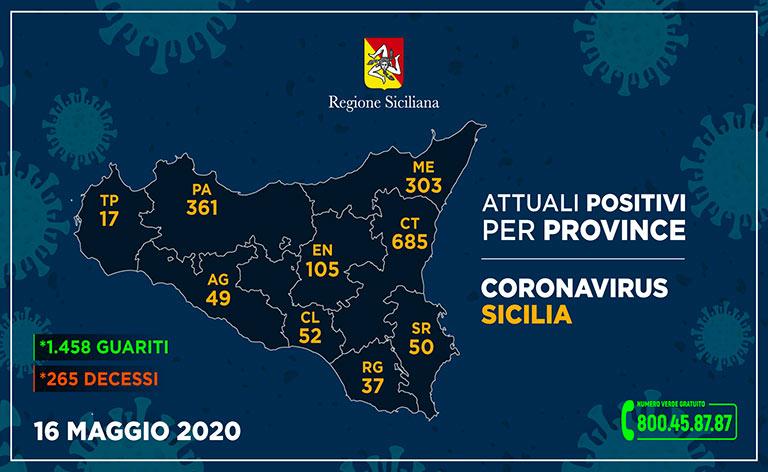 Coronavirus Sicilia, 3.382 i contagiati