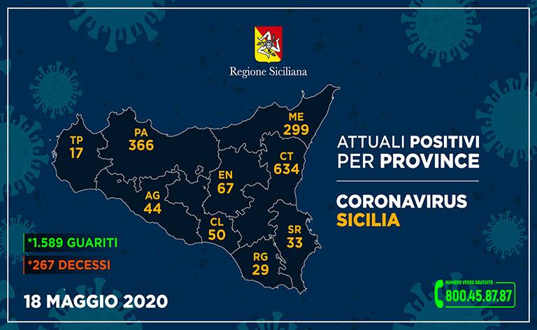 Coronavirus Sicilia, 3.395 i contagiati