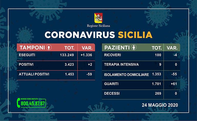 Coronavirus Sicilia, 3.423 i positivi