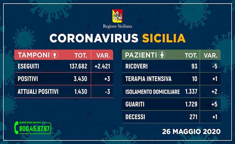 Coronavirus Sicilia, 3.430 altri 3 casi