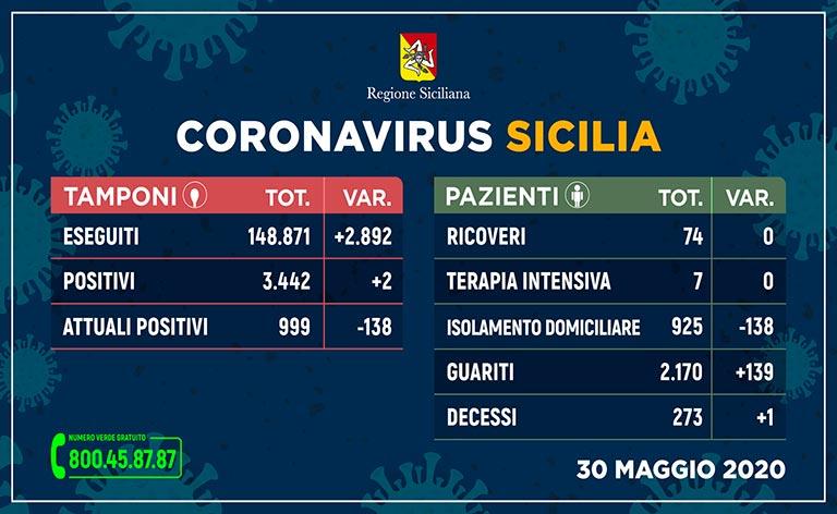 Coronavirus Sicilia, positivi meno di mille