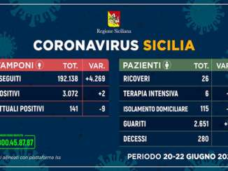 aggiornamenti_coronavirus_sicilia_tamponipazienti_20-22_giugno_2020