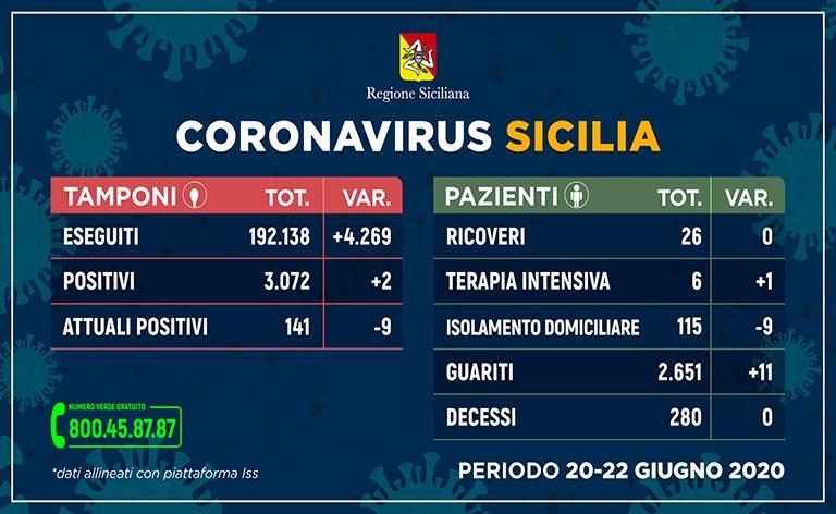 Coronavirus Sicilia, ancora zero contagi