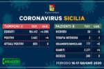 aggiornamento_coronavirua_sicilia_tamponipazienti-16-17-giugno-2020