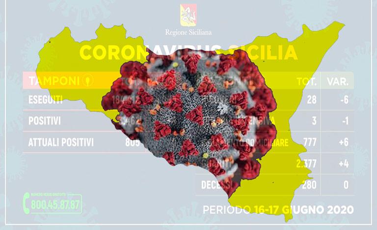 Coronavirus Sicilia, polemica su dati ballerini