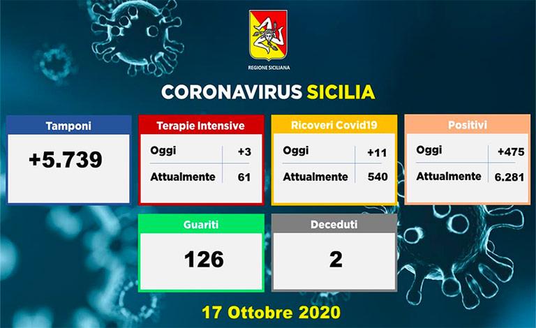 Coronavirus in Sicilia, 475 contagiati e due morti