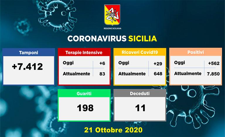 Coronavirus in Sicilia, altri 11 morti e 562 contagi