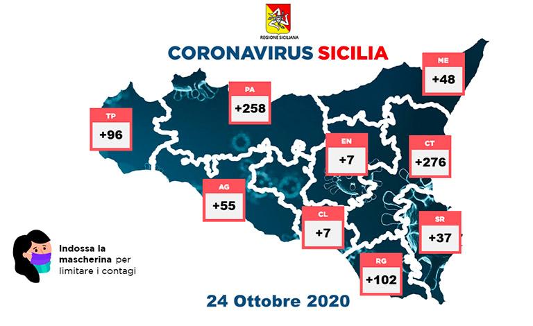 Coronavirus in Sicilia, 886 contagi e 9 morti