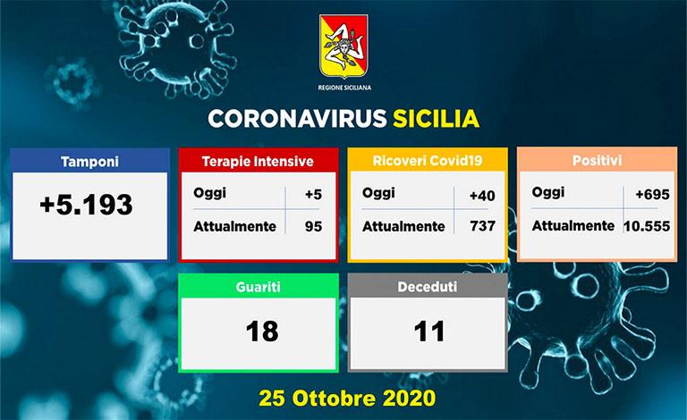 Covid-19 in Sicilia, 695 nuovi positivi e 11 morti
