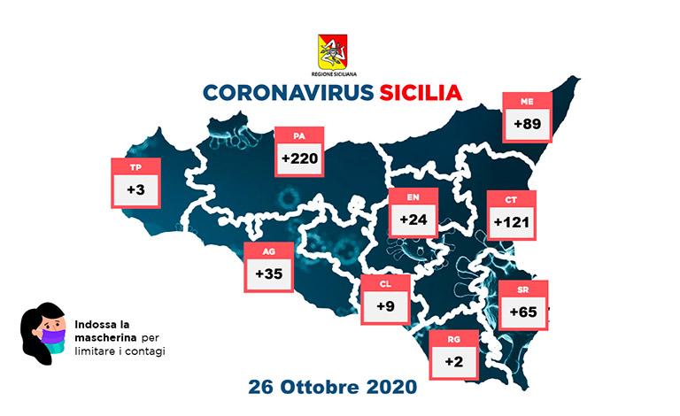 Coronavirus in Sicilia, 568 positivi e 11 decessi