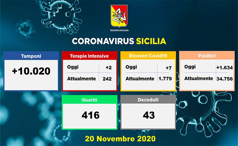 Covid-19 in Sicilia, 43 i morti e 1.634 positivi