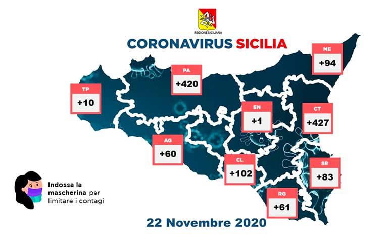 Covid-19 in Sicilia, 45 morti e 1.258 contagi