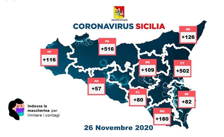 Covid-19 in Sicilia, 1.768 i positivi e altri 49 morti