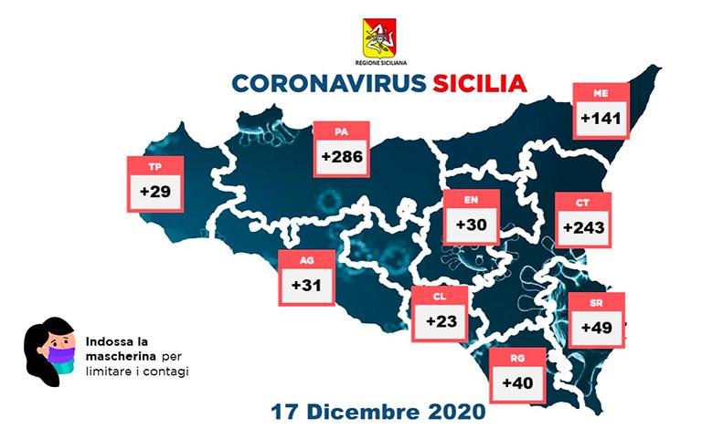 Covid-19 in Sicilia, 872 positivi e 28 vittime