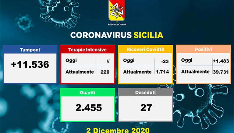 coronavirus_sicilia_dati_2-12-2020_a