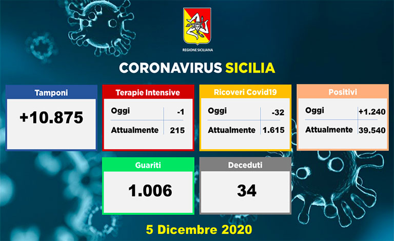 Coronavirus in Sicilia, 1.240 positivi e altri 34 morti