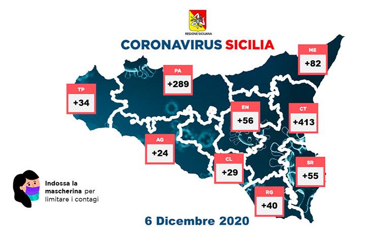 Covid-19 in Sicilia, 1.022 contagi e 36 vittime