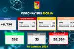 coronavirus_sicilia_dati_10-1.2021_a