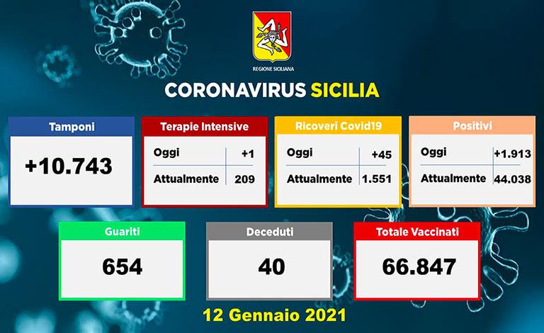 Covid-19 in Sicilia, 1.913 nuovi positivi e 40 morti