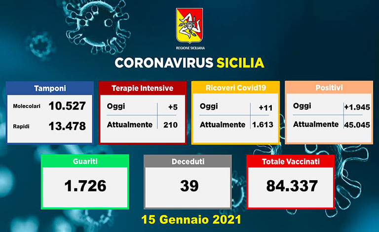 Coronavirus Sicilia, 1.945 positivi e 39 morti