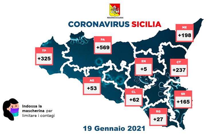 Covid-19 in Sicilia, 1.641 positivi e 37 morti