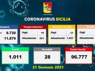 Covid in Sicilia, 1.230 nuovi casi e 28 vittime
