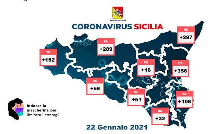 Coronavirus in Sicilia, 1.355 positivi e 32 vittime