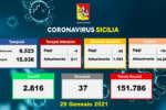 Covid in Sicilia, 944 nuovi casi e 37 morti