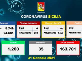 Covid in Sicilia, 716 nuovi casi e 35 decessi