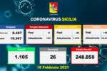 Coronavirus in Sicilia, 480 positivi e 26 morti