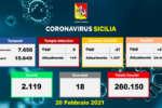Covid in Sicilia, 474 nuovi casi e 18 morti