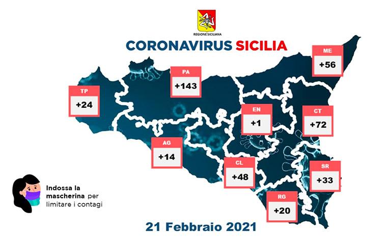 Coronavirus in Sicilia, 411 nuovi positivi e 18 morti