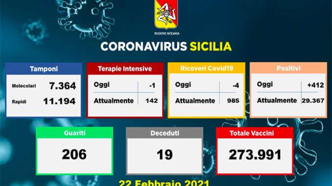 In Italia calano i contagi, sempre alto il numero dei morti
