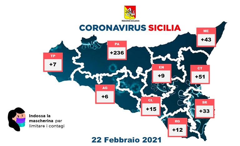 Covid in Sicilia, 412 positivi e altri 19 morti