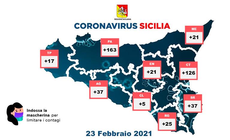 Coronavirus in Sicilia, 452 nuovi contagi e 21 morti