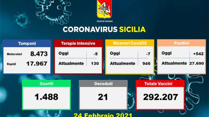 Covid in Sicilia, 542 nuovi casi e 21 vittime